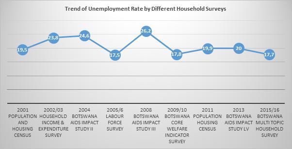 Labour Statistics | Botswana Labour Market Observatory